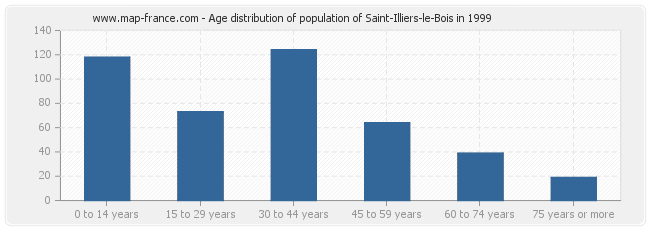 Age distribution of population of Saint-Illiers-le-Bois in 1999