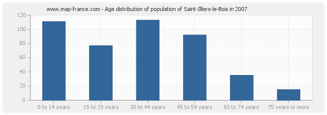 Age distribution of population of Saint-Illiers-le-Bois in 2007