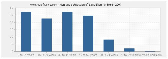 Men age distribution of Saint-Illiers-le-Bois in 2007