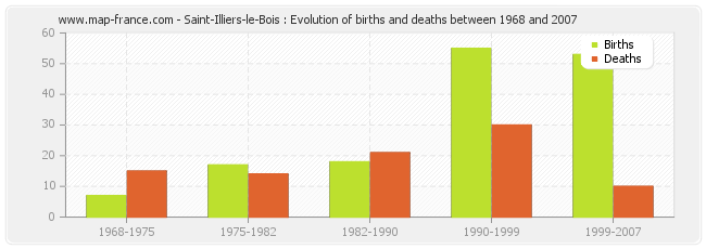 Saint-Illiers-le-Bois : Evolution of births and deaths between 1968 and 2007