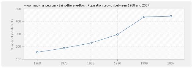 Population Saint-Illiers-le-Bois