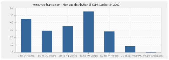 Men age distribution of Saint-Lambert in 2007