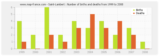 Saint-Lambert : Number of births and deaths from 1999 to 2008