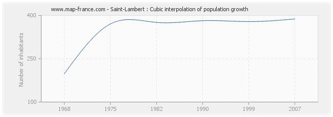 Saint-Lambert : Cubic interpolation of population growth