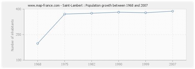 Population Saint-Lambert