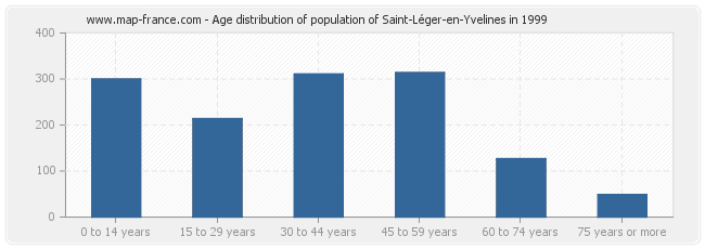 Age distribution of population of Saint-Léger-en-Yvelines in 1999
