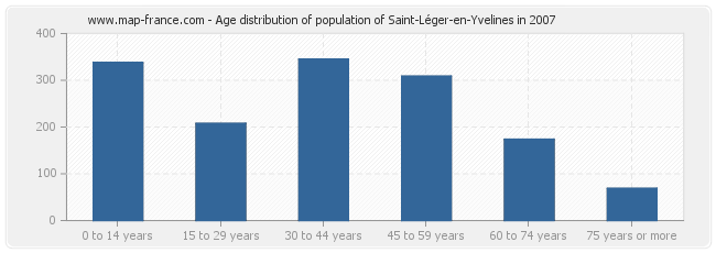 Age distribution of population of Saint-Léger-en-Yvelines in 2007