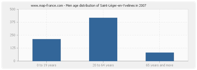 Men age distribution of Saint-Léger-en-Yvelines in 2007