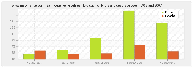 Saint-Léger-en-Yvelines : Evolution of births and deaths between 1968 and 2007