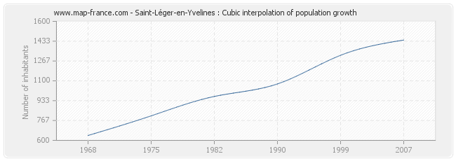 Saint-Léger-en-Yvelines : Cubic interpolation of population growth
