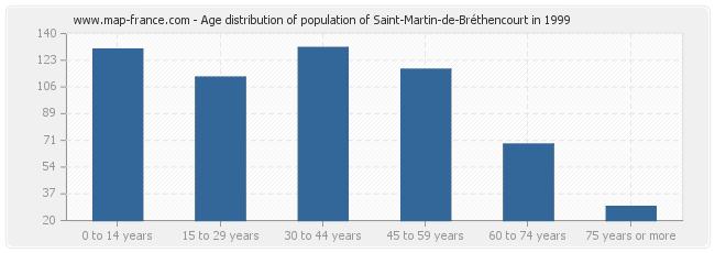 Age distribution of population of Saint-Martin-de-Bréthencourt in 1999