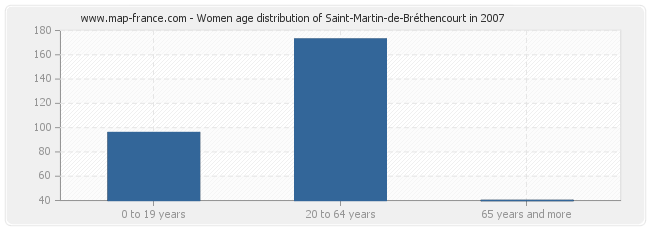 Women age distribution of Saint-Martin-de-Bréthencourt in 2007