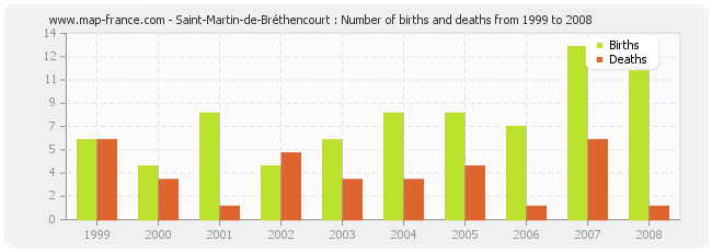 Saint-Martin-de-Bréthencourt : Number of births and deaths from 1999 to 2008