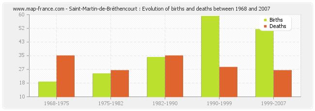 Saint-Martin-de-Bréthencourt : Evolution of births and deaths between 1968 and 2007