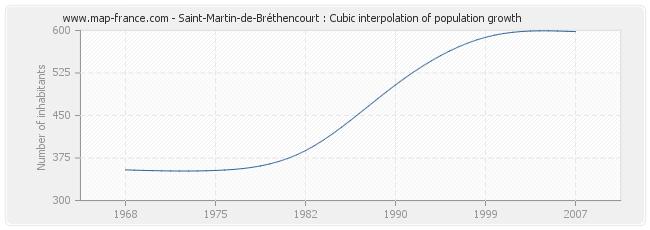 Saint-Martin-de-Bréthencourt : Cubic interpolation of population growth