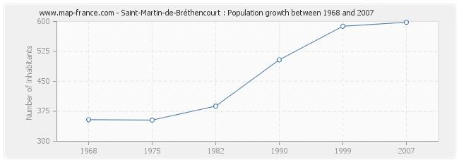 Population Saint-Martin-de-Bréthencourt