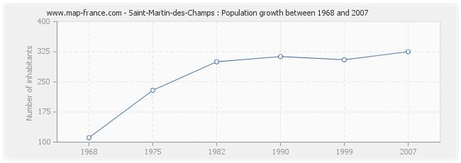 Population Saint-Martin-des-Champs
