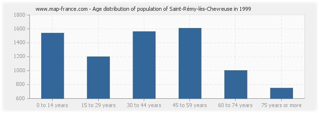 Age distribution of population of Saint-Rémy-lès-Chevreuse in 1999