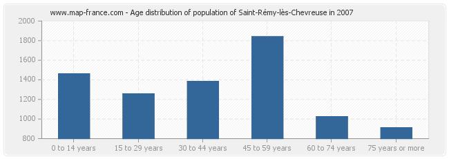 Age distribution of population of Saint-Rémy-lès-Chevreuse in 2007