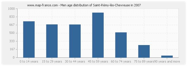 Men age distribution of Saint-Rémy-lès-Chevreuse in 2007