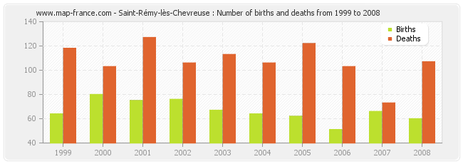 Saint-Rémy-lès-Chevreuse : Number of births and deaths from 1999 to 2008
