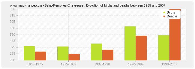 Saint-Rémy-lès-Chevreuse : Evolution of births and deaths between 1968 and 2007