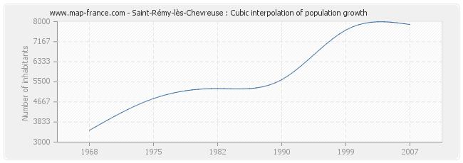 Saint-Rémy-lès-Chevreuse : Cubic interpolation of population growth
