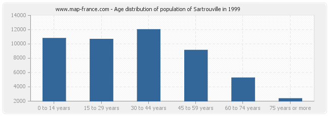 Age distribution of population of Sartrouville in 1999