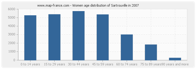 Women age distribution of Sartrouville in 2007