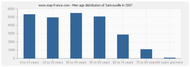 Men age distribution of Sartrouville in 2007