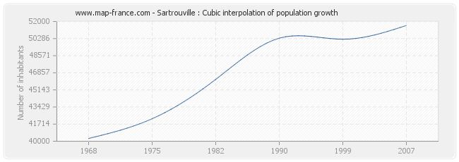 Sartrouville : Cubic interpolation of population growth