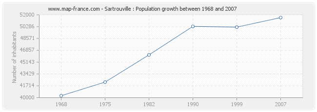 Population Sartrouville