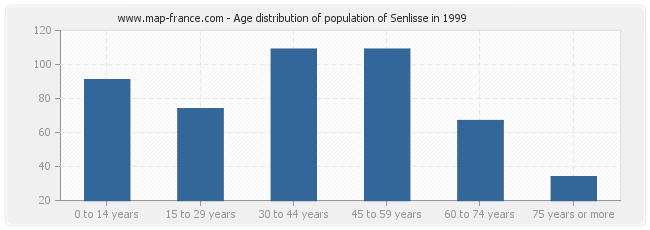 Age distribution of population of Senlisse in 1999