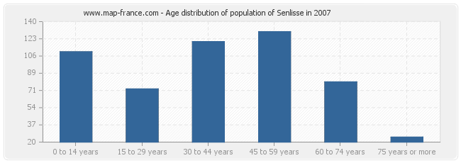 Age distribution of population of Senlisse in 2007