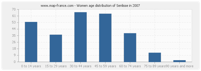 Women age distribution of Senlisse in 2007