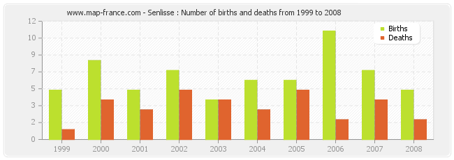 Senlisse : Number of births and deaths from 1999 to 2008