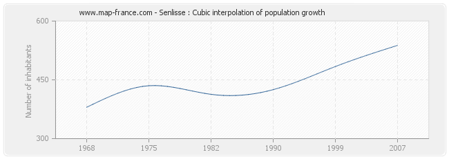 Senlisse : Cubic interpolation of population growth