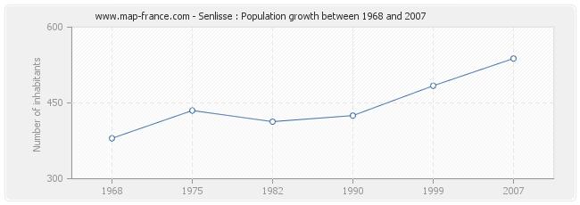 Population Senlisse