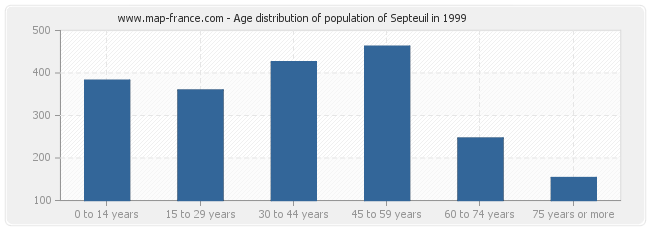 Age distribution of population of Septeuil in 1999