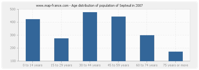 Age distribution of population of Septeuil in 2007