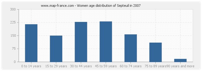 Women age distribution of Septeuil in 2007