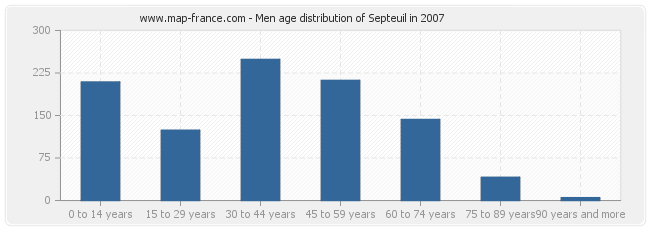 Men age distribution of Septeuil in 2007