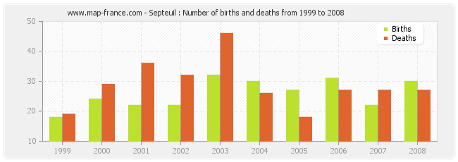 Septeuil : Number of births and deaths from 1999 to 2008