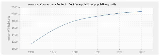 Septeuil : Cubic interpolation of population growth