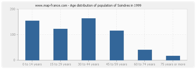 Age distribution of population of Soindres in 1999