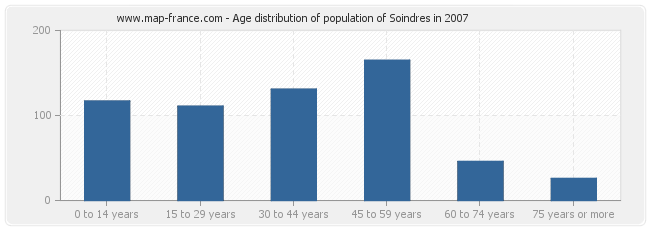 Age distribution of population of Soindres in 2007