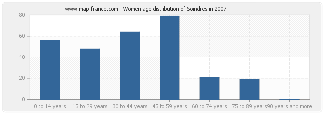 Women age distribution of Soindres in 2007
