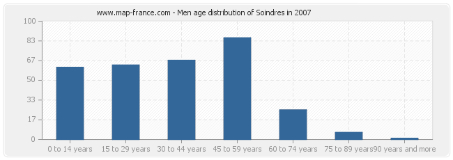 Men age distribution of Soindres in 2007