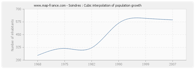 Soindres : Cubic interpolation of population growth