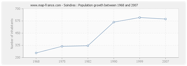 Population Soindres